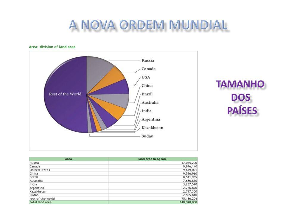 A NOVA ORDEM MUNDIAL TAMANHO DOS PAÍSES