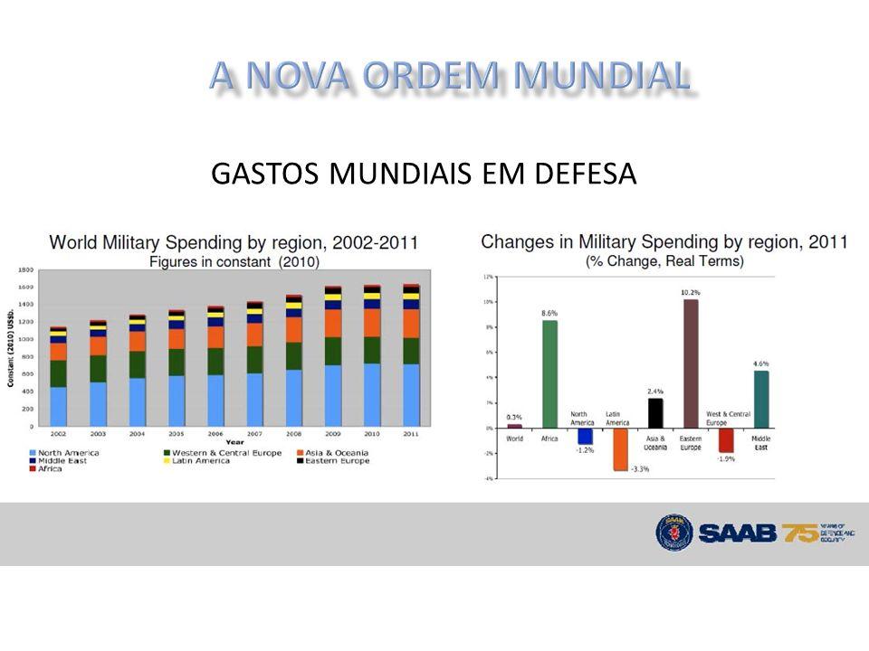 A NOVA ORDEM MUNDIAL GASTOS MUNDIAIS EM DEFESA