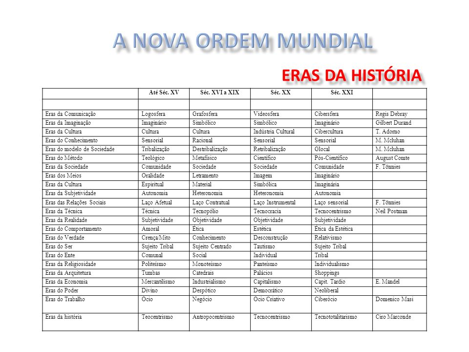 A NOVA ORDEM MUNDIAL ERAS DA HISTÓRIA Até Séc. XV Séc. XVI a XIX