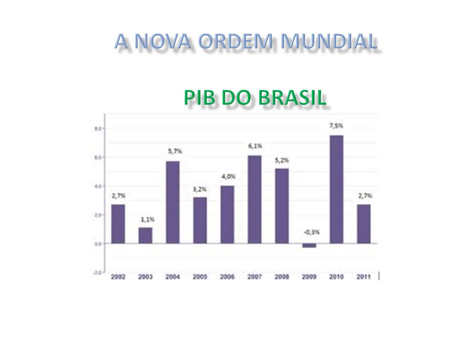 A NOVA ORDEM MUNDIAL PIB DO BRASIL