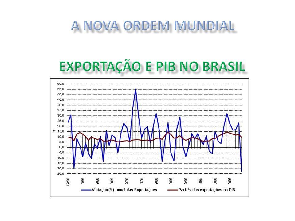 EXPORTAÇÃO E PIB NO BRASIL