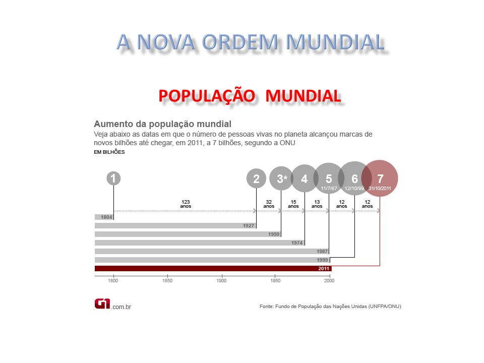 A NOVA ORDEM MUNDIAL POPULAÇÃO MUNDIAL