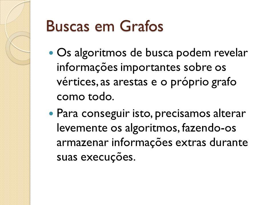 Buscas em Grafos Os algoritmos de busca podem revelar informações importantes sobre os vértices, as arestas e o próprio grafo como todo.