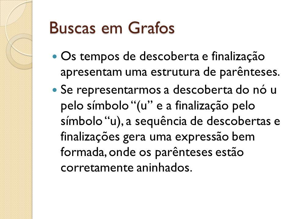 Buscas em Grafos Os tempos de descoberta e finalização apresentam uma estrutura de parênteses.