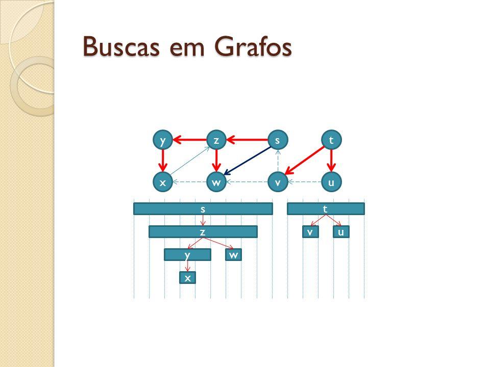 Buscas em Grafos y z s t x w v u s t z v u y w x
