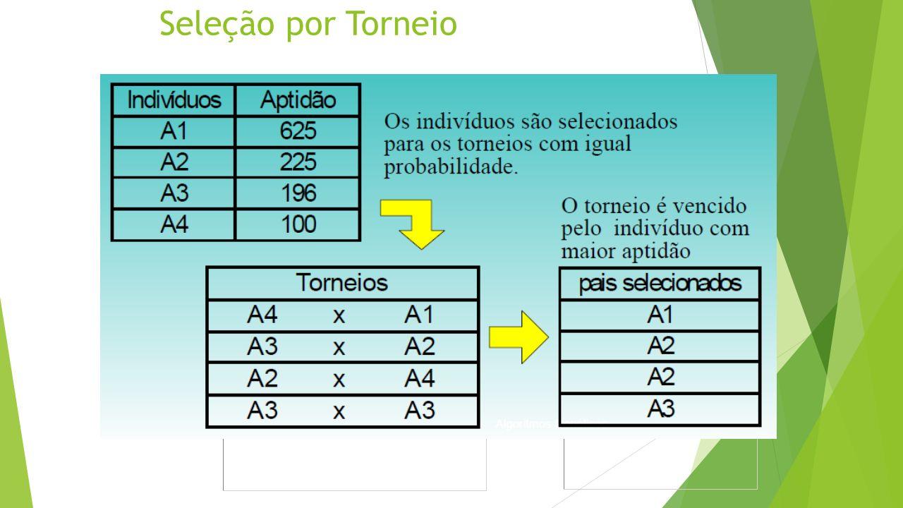 Seleção por Torneio Os indivíduos são selecionados para os torneios com igual probabilidade.