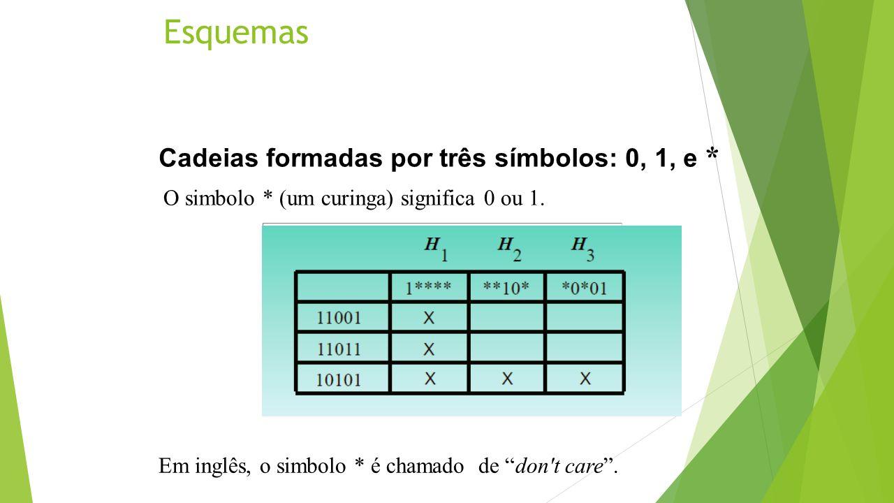 Esquemas Cadeias formadas por três símbolos: 0, 1, e *