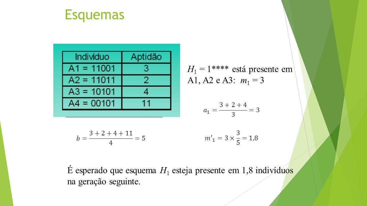 Esquemas H1 = 1**** está presente em A1, A2 e A3: m1 = 3
