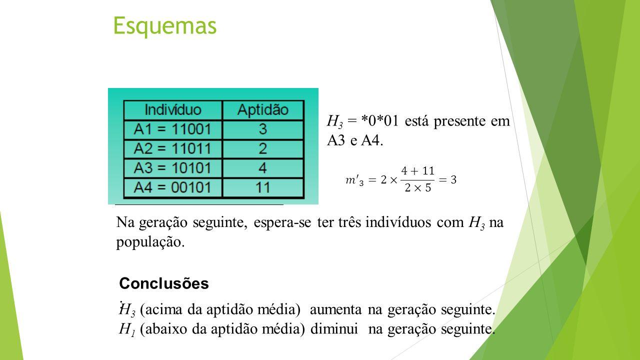 Esquemas H3 = *0*01 está presente em A3 e A4.