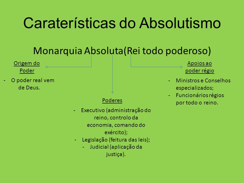 Caraterísticas do Absolutismo