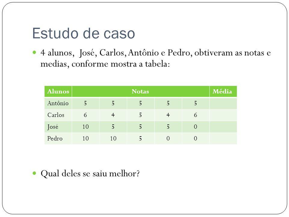 Estudo de caso 4 alunos, José, Carlos, Antônio e Pedro, obtiveram as notas e medias, conforme mostra a tabela: