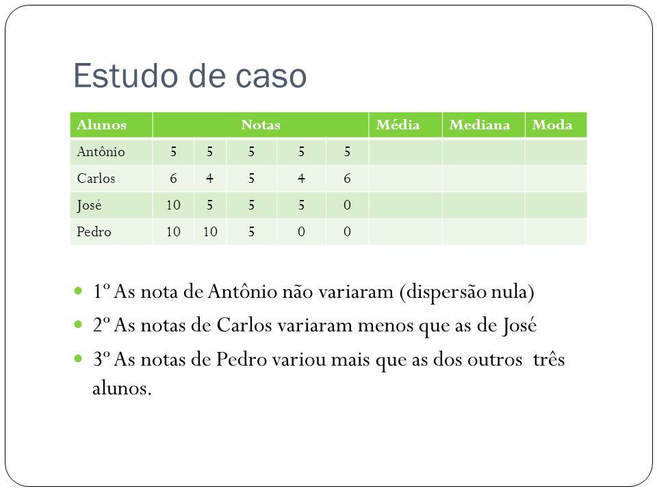 Estudo de caso 1º As nota de Antônio não variaram (dispersão nula)