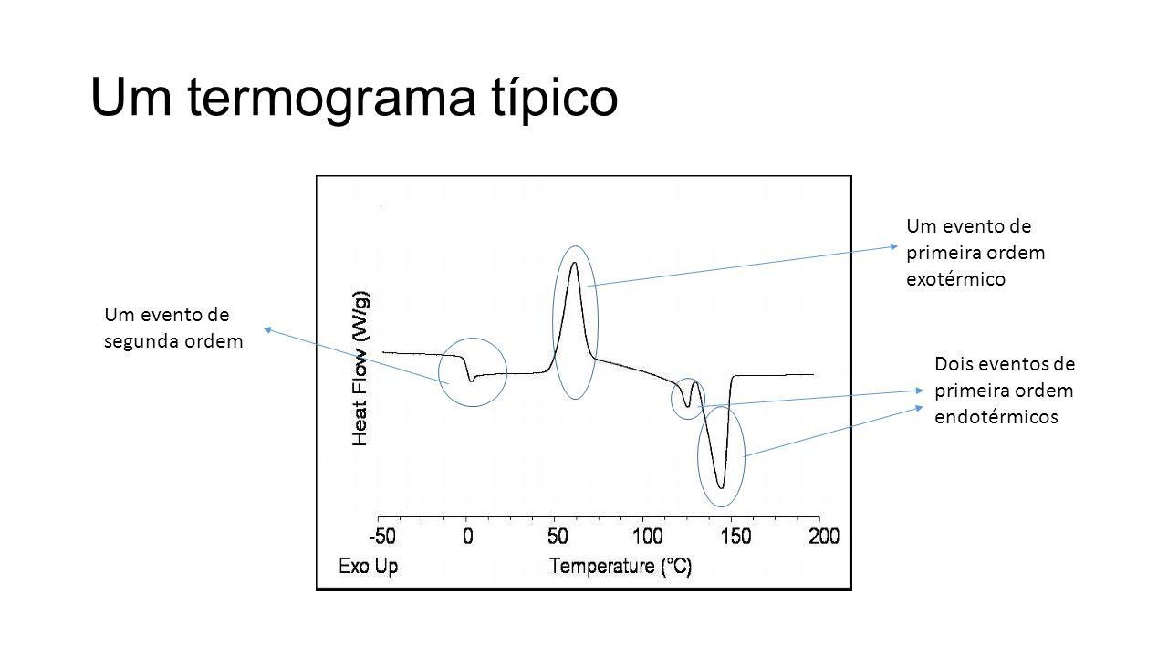 Um termograma típico Um evento de primeira ordem exotérmico