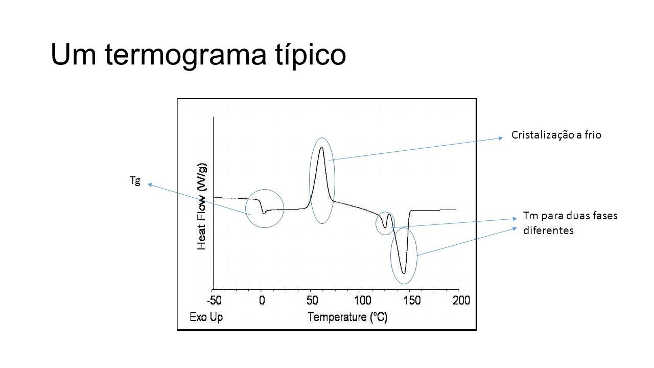 Um termograma típico Cristalização a frio Tg