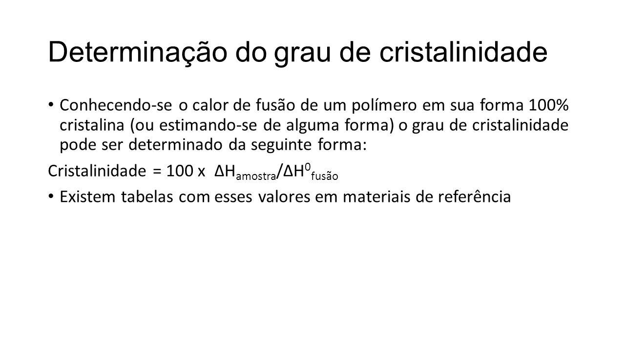 Determinação do grau de cristalinidade