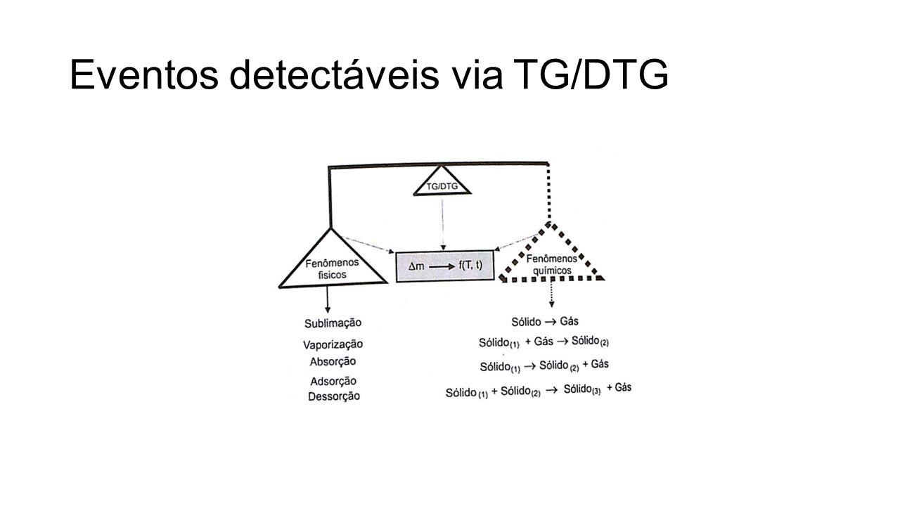 Eventos detectáveis via TG/DTG