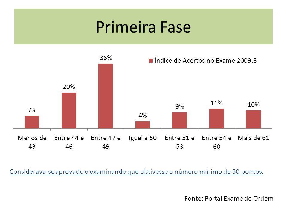 Primeira Fase Considerava-se aprovado o examinando que obtivesse o número mínimo de 50 pontos.