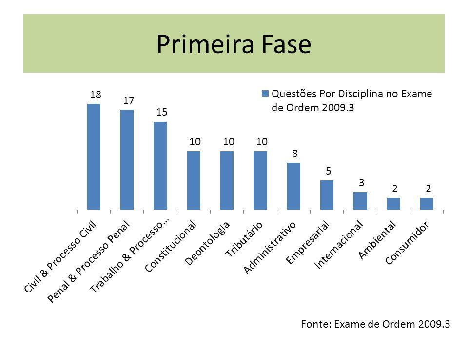 Primeira Fase Fonte: Exame de Ordem 2009.3