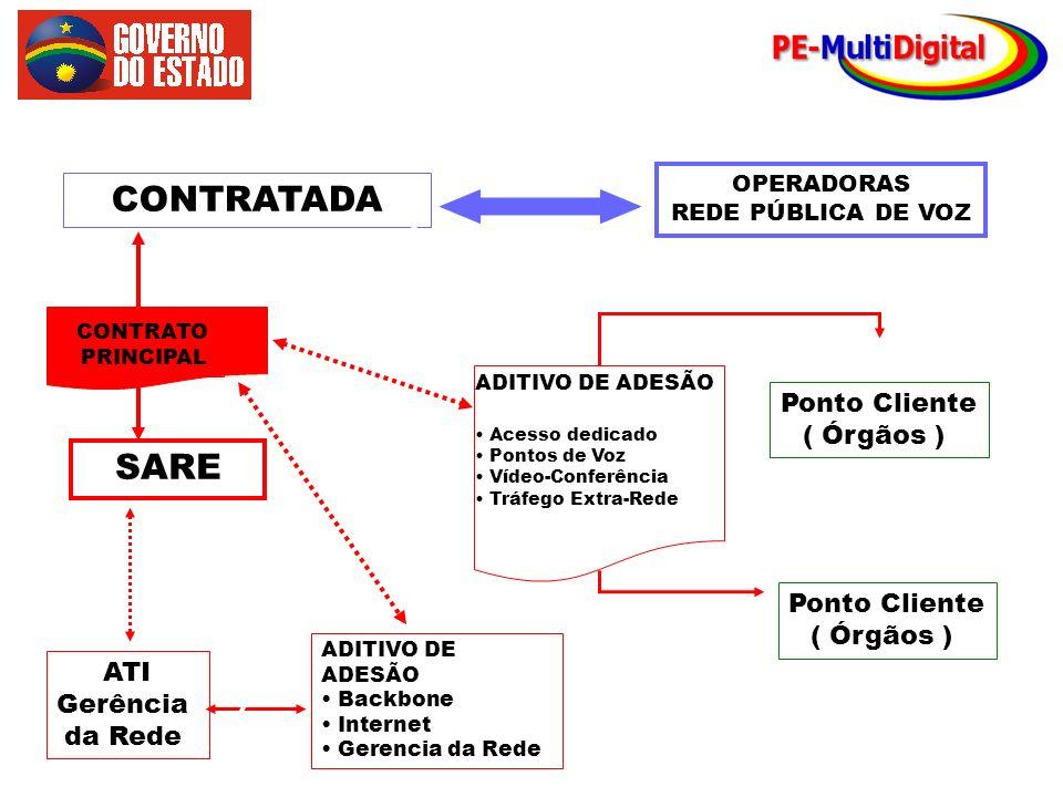 FLUXO DE FATURAMENTO CONTRATADA SARE Ponto Cliente ( Órgãos )