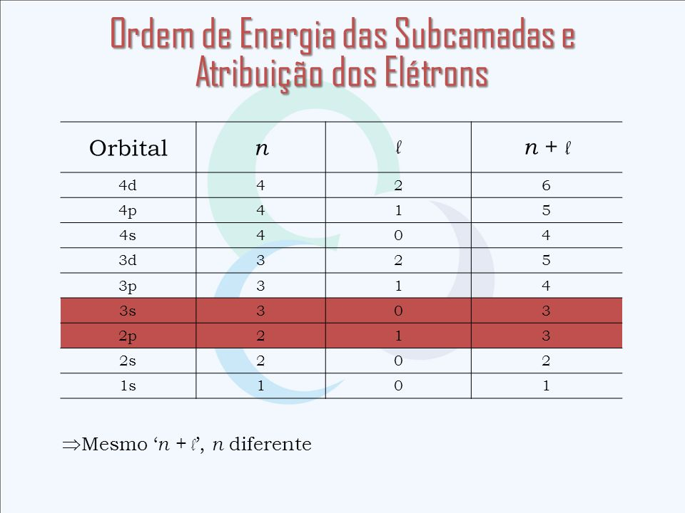 Ordem de Energia das Subcamadas e Atribuição dos Elétrons