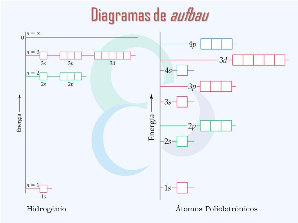 Diagramas de aufbau Hidrogênio Átomos Polieletrônicos