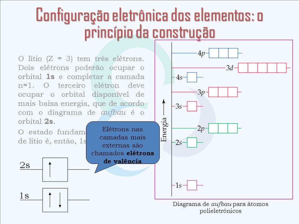 Configuração eletrônica dos elementos: o princípio da construção