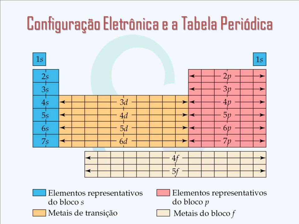 Configuração Eletrônica e a Tabela Periódica