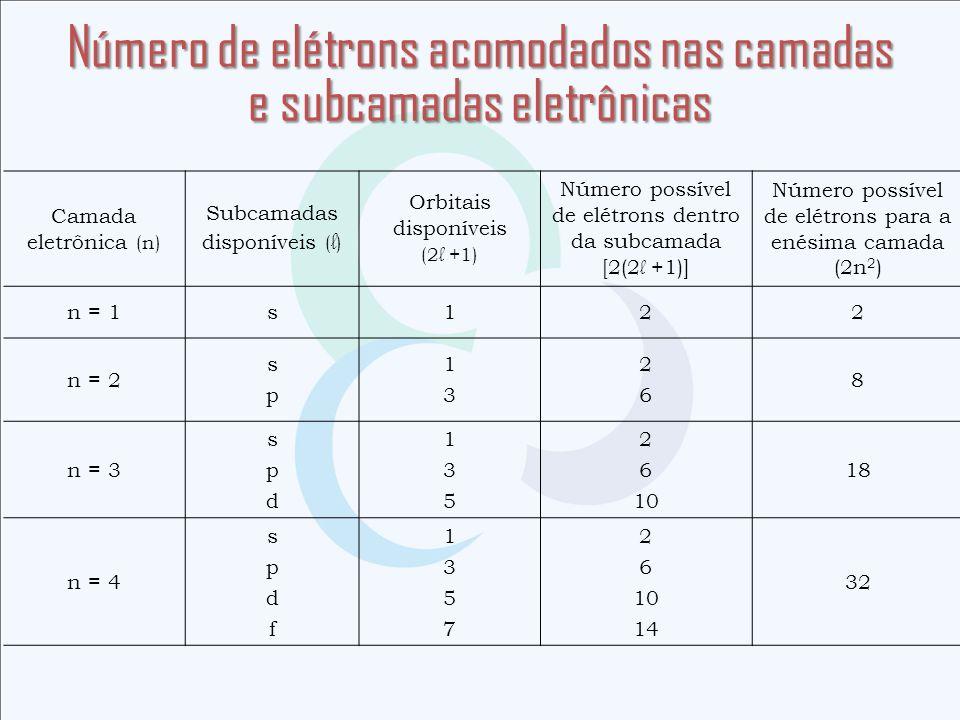 Número de elétrons acomodados nas camadas e subcamadas eletrônicas