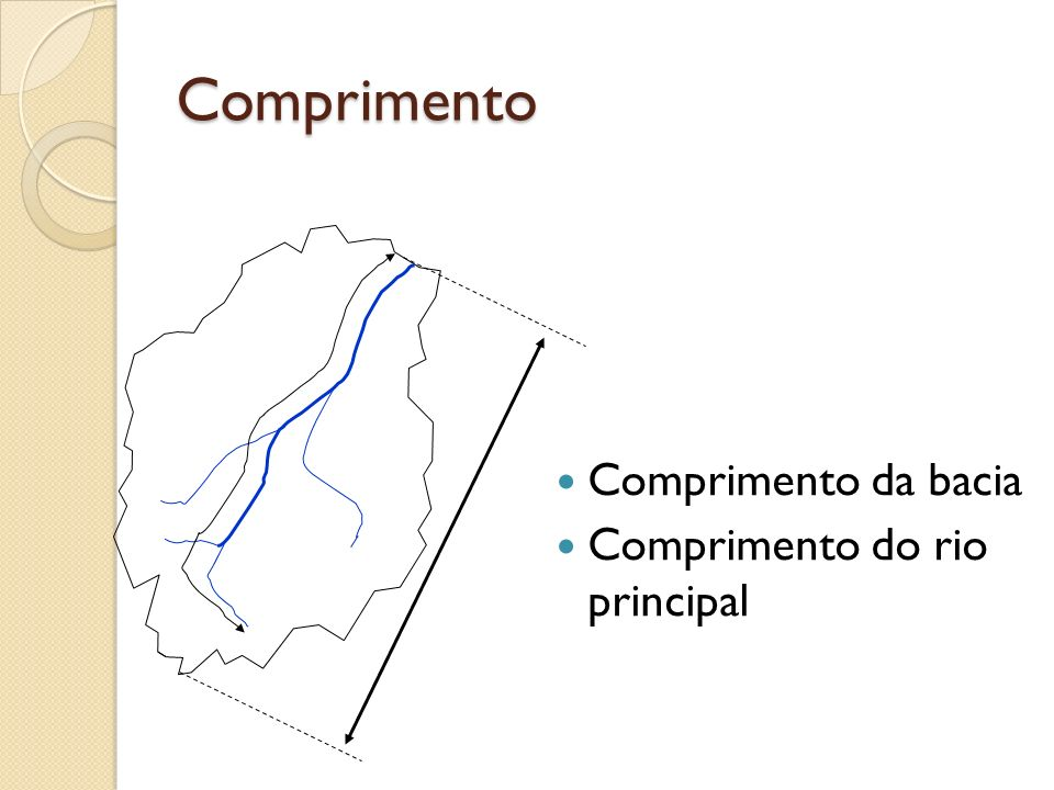 Comprimento Comprimento da bacia Comprimento do rio principal