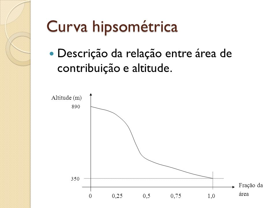 Curva hipsométrica Descrição da relação entre área de contribuição e altitude. Altitude (m) 890.