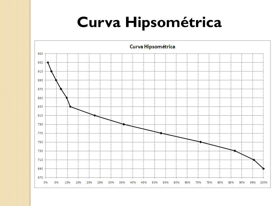 Curva Hipsométrica
