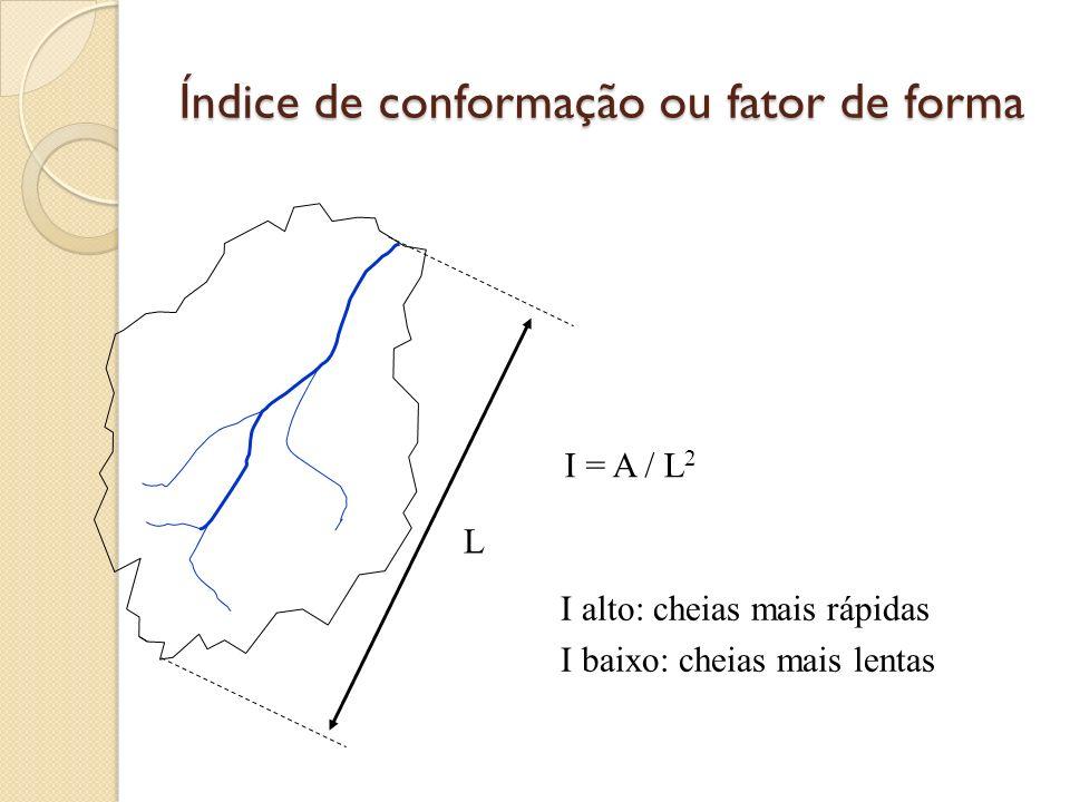 Índice de conformação ou fator de forma