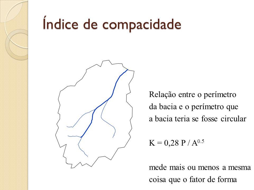 Índice de compacidade Relação entre o perímetro