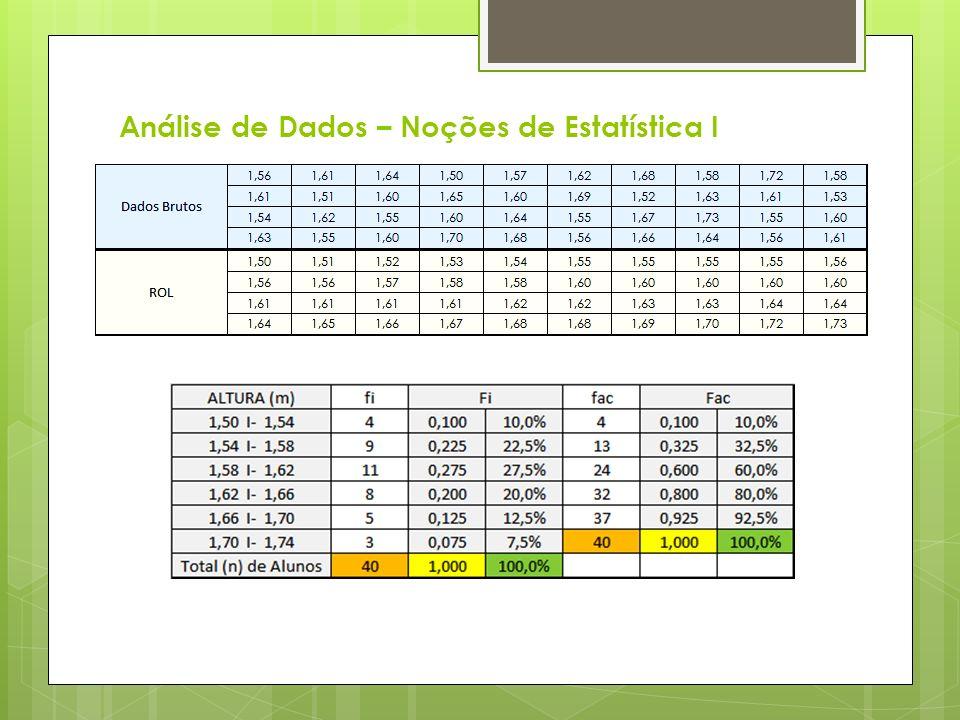 Análise de Dados – Noções de Estatística I
