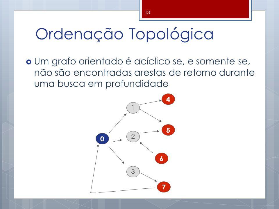 Ordenação Topológica Um grafo orientado é acíclico se, e somente se, não são encontradas arestas de retorno durante uma busca em profundidade.