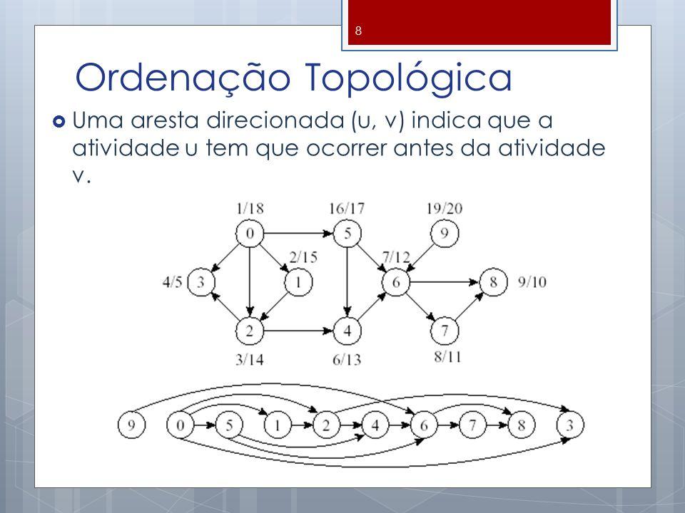 Ordenação Topológica Uma aresta direcionada (u, v) indica que a atividade u tem que ocorrer antes da atividade v.