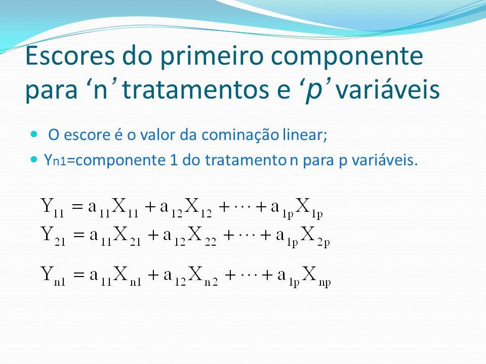 Escores do primeiro componente para 'n' tratamentos e 'p' variáveis