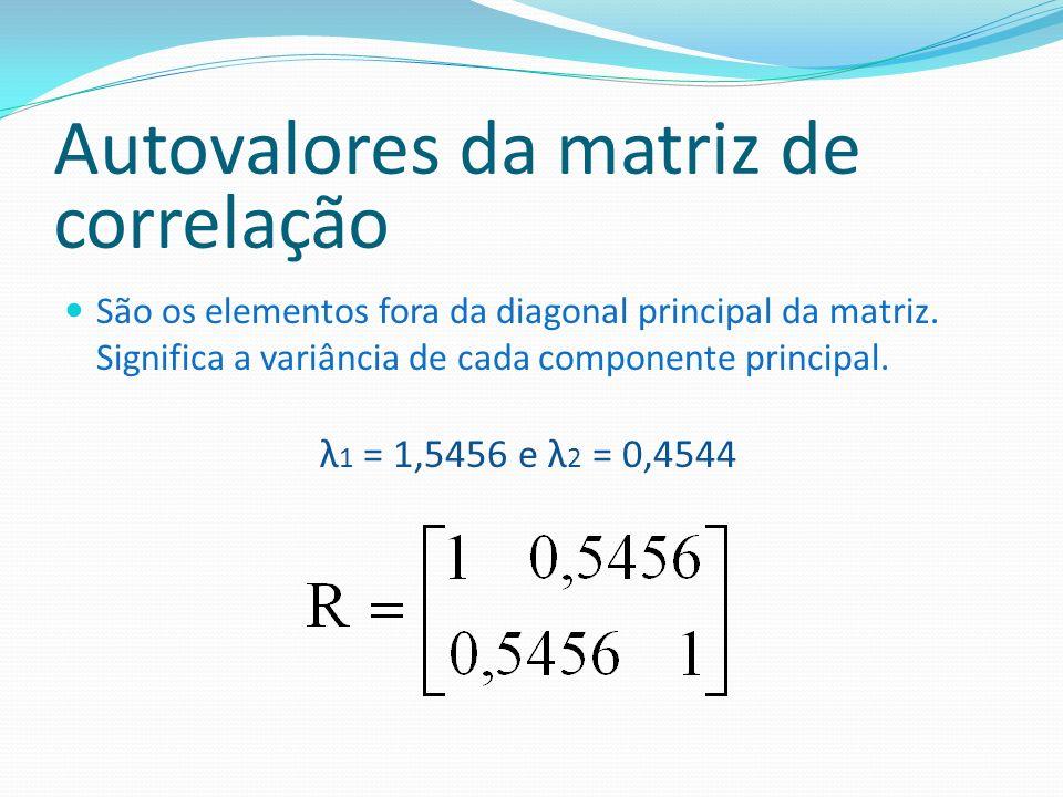 Autovalores da matriz de correlação