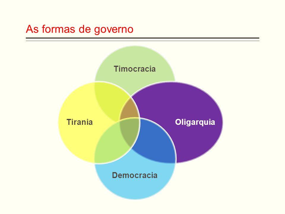 As formas de governo Timocracia Oligarquia Democracia Tirania
