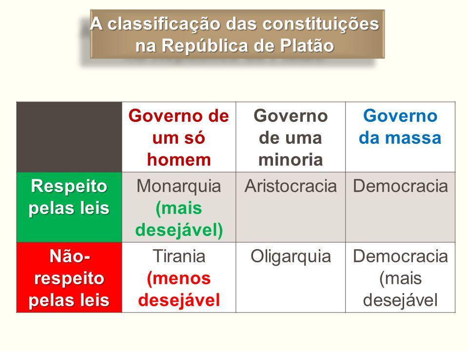 A classificação das constituições Não-respeito pelas leis