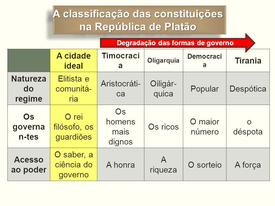 A classificação das constituições Degradação das formas de governo