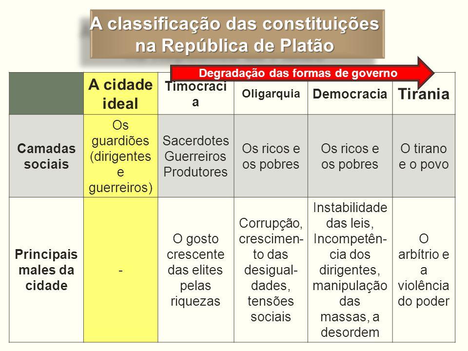 A classificação das constituições na República de Platão