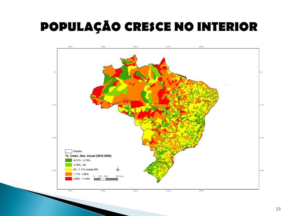 POPULAÇÃO CRESCE NO INTERIOR