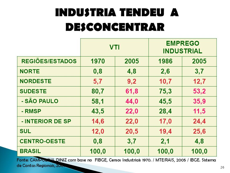 INDUSTRIA TENDEU A DESCONCENTRAR