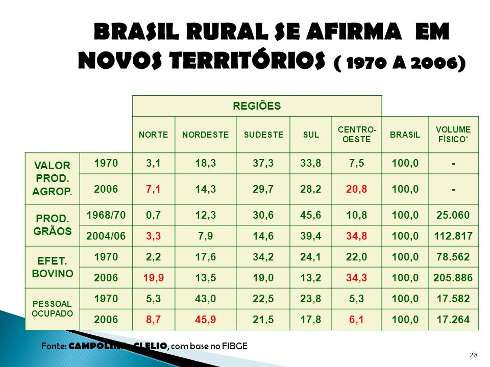 BRASIL RURAL SE AFIRMA EM NOVOS TERRITÓRIOS ( 1970 A 2006)