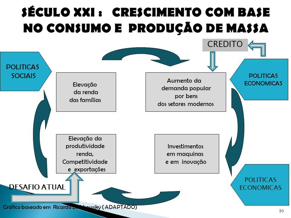 SÉCULO XXI : CRESCIMENTO COM BASE NO CONSUMO E PRODUÇÃO DE MASSA