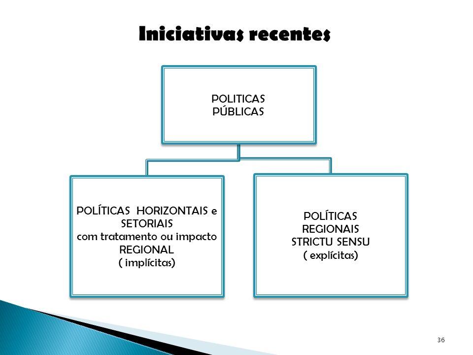 Iniciativas recentes POLÍTICAS HORIZONTAIS e SETORIAIS POLÍTICAS