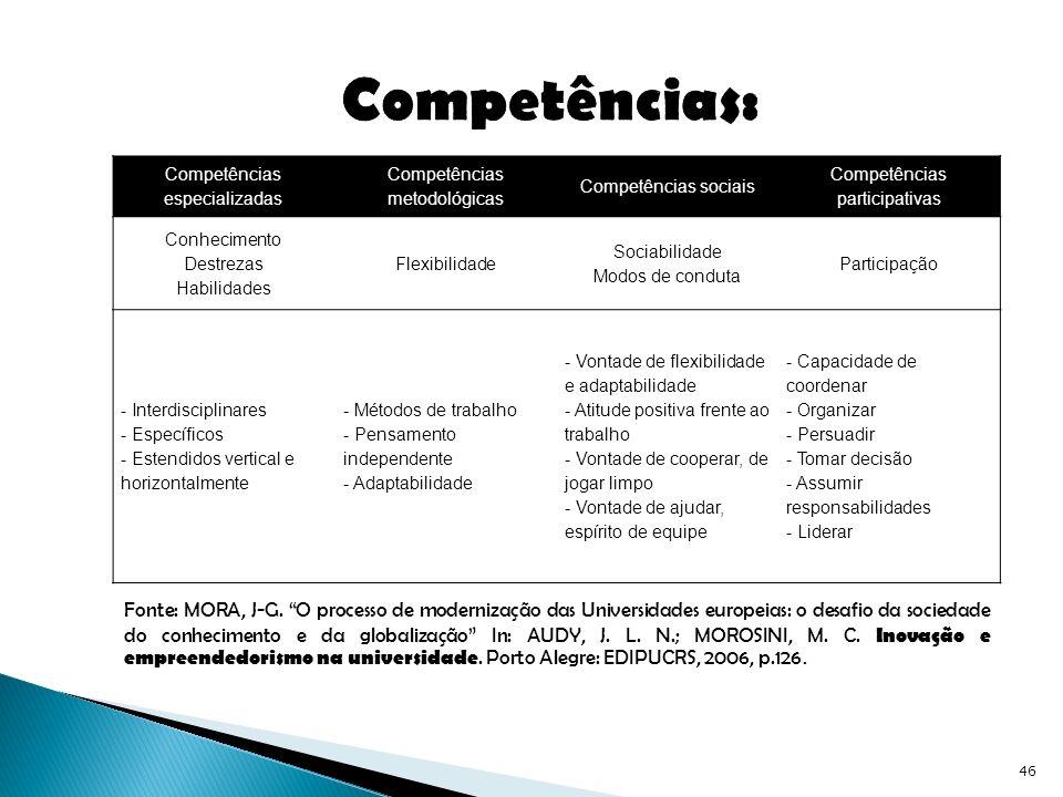 Competências: Competências especializadas. Competências metodológicas. Competências sociais. Competências participativas.