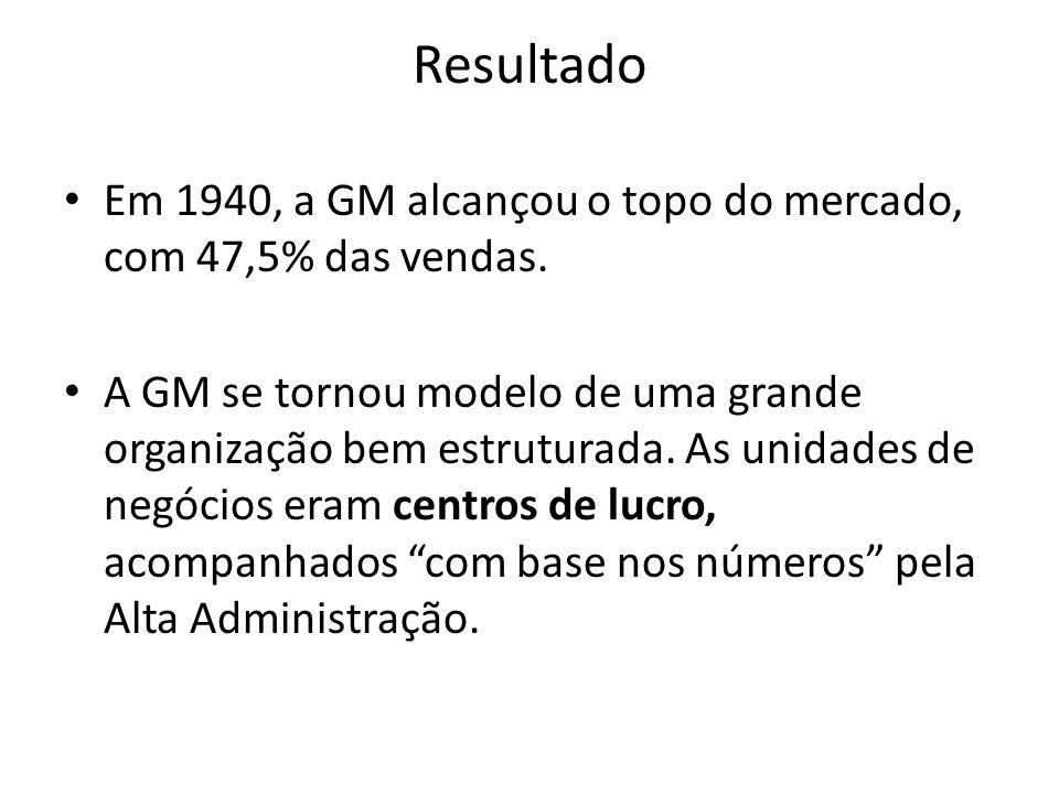 Resultado Em 1940, a GM alcançou o topo do mercado, com 47,5% das vendas.