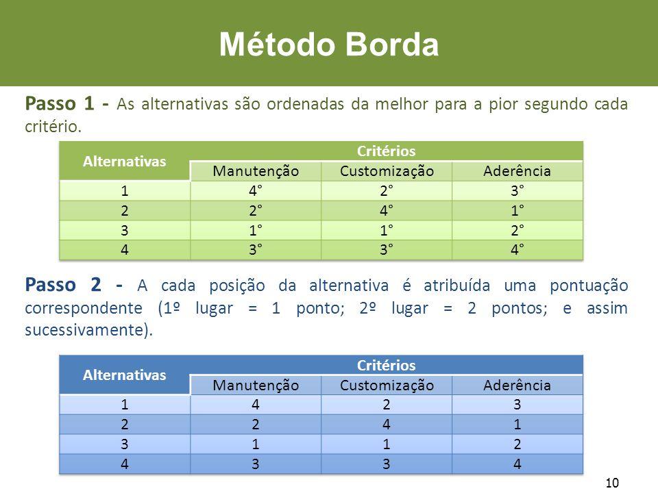 Método Borda Passo 1 - As alternativas são ordenadas da melhor para a pior segundo cada critério. Alternativas.
